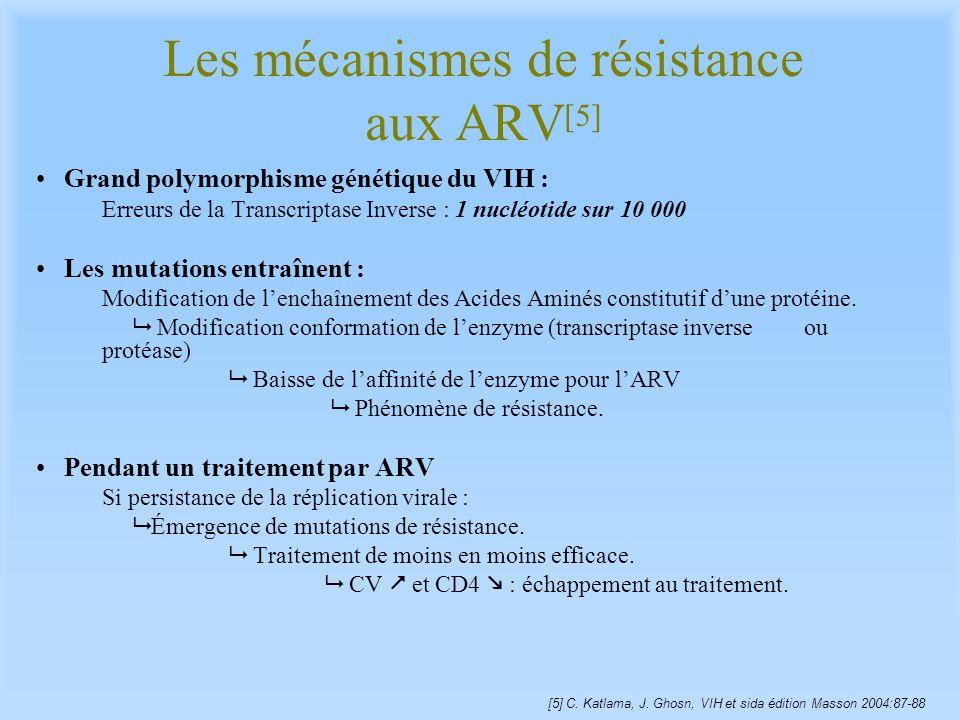 Les mécanismes de résistance aux ARV[5]